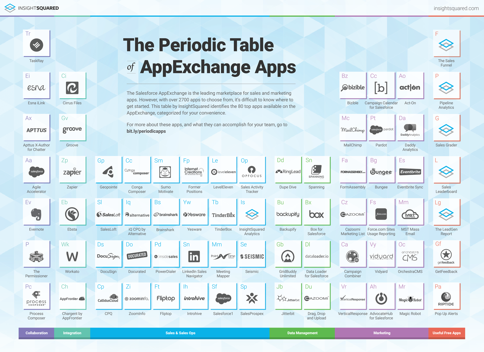 The science of salesforce success spanning youll see the elements of collaboration and integration on insight squareds periodic table too where theyre among the categories of apps for salesforce urtaz Choice Image