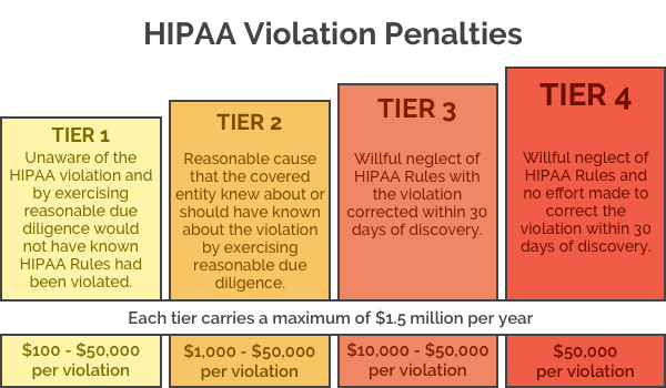 A graphic showing the four different tiers of HIPAA violations, how each violation is defined and what monetary penalty is assigned for each violation.