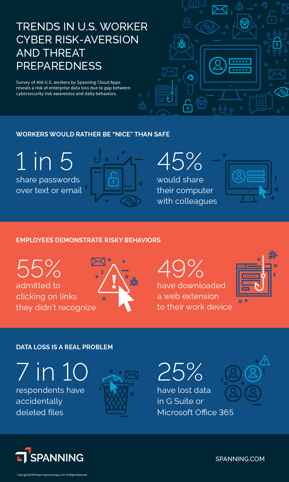 Employee Cybersecurity Survey Infographic