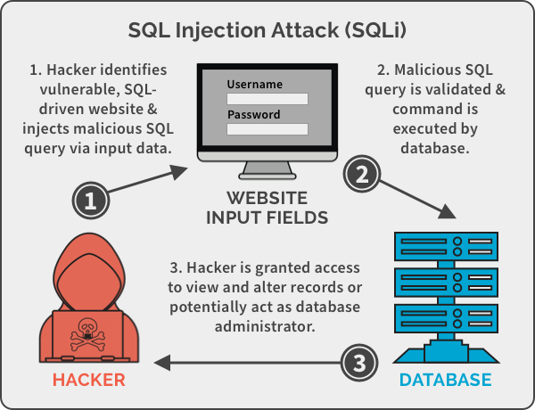A high-level diagram of a SQL Injection Attack.