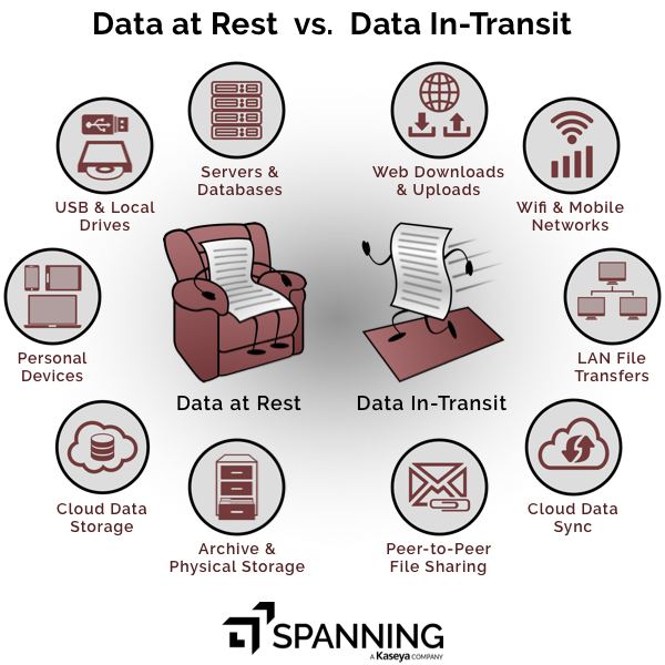 A depiction of common examples of data at rest and data in-transit.