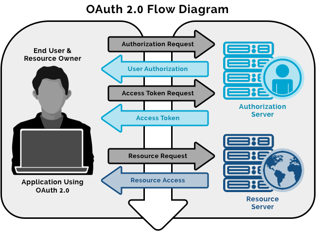 A simple diagram showing the OAuth 2.0 flow for authorization.
