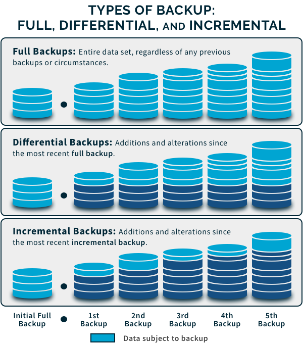A basic graphic displaying the difference between full backup, differential backup, and incremental backup.