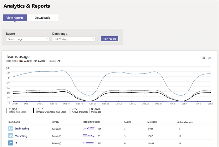 A screenshot showing the Analtics & Reports dashboard within Goolge Analytics.